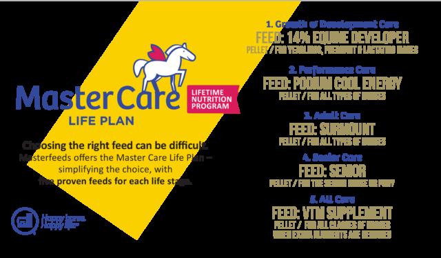 Masterfeeds Master Care Life Plan